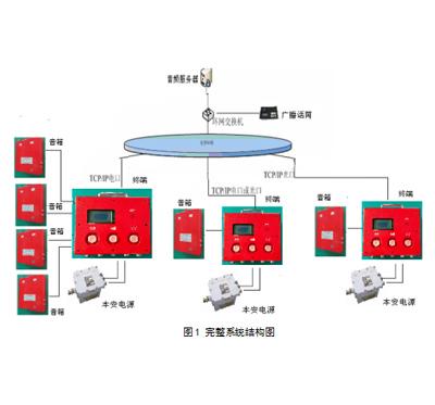 2广播终端通过光缆或者网线接入交换机,网络结构参考图1.    5.4.